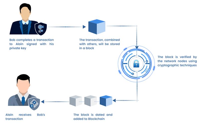 projet Blockchain